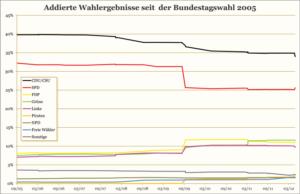 Verluste und Gewinne seit der Bundestagswahl 2005: CDU/CSU -5,8%, SPD -6,6%, FDP +3,0%, Grüne +4,0 %, Linke +2,6%, Piraten +2,5 %, NPD +0,3 %, Freie Wähler +1,2 %.