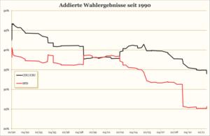 Übersicht über die bundesweiten Volksparteien. Nach der NRW-Wahl 2012: CDU/CSU 34,0 %, SPD 25,6 %.