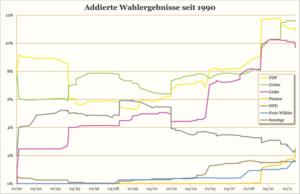 Übersicht über relevante Parteien (außer bundesweite Volksparteien). Nach der NRW-Wahl 2012: Grüne 11,5 %, FDP 11,1 %, Linke 9,7 %, Piraten 2,5 %, Freie Wähler 1,6 %, NPD 1,5 %, Sonstige 2,3 %.