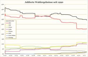 Übersicht über alle relevanten Parteien. Nach der NRW-Wahl 2012: CDU/CSU 34,0 %, SPD 25,6 %, Grüne 11,5 %, FDP 11,1 %, Linke 9,7 %, Piraten 2,5 %, Freie Wähler 1,6 %, NPD 1,5 %, Sonstige 2,3 %.