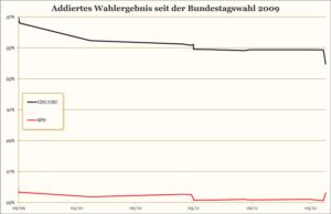 Die CDU verliert von 36,8 % auf 34,0 % (-2,8%), die SPD stagniert bei 25,6 %.