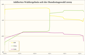 Die FPD verliert von 11,6 % auf 11,1 % (-0,5%), die Grünen legen zu von 9,6 % auf 11,5 % (+1,9 %), die Linke verliert von 9,9 % auf 9,7 % (-0,2 %).