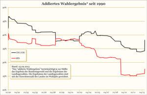 CDU/CSU: 38,1 %; SPD: 27,6 %.