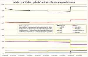 CDU/CSU: 38,2 %; SPD: 27,5 %; GRÜNE: 10,5 %; LINKE: 7,5 %; FDP: 4,9 %; PIRATEN: 3,0 %; AfD: 3,0 %; FREIE WÄHLER: 1,4 %; NPD: 1,3 %; Sonstige: 2,7 %