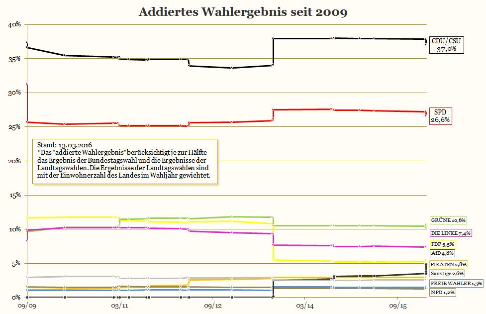 Das addierte Wahlergebnis seit der Bundestagswahl 2009