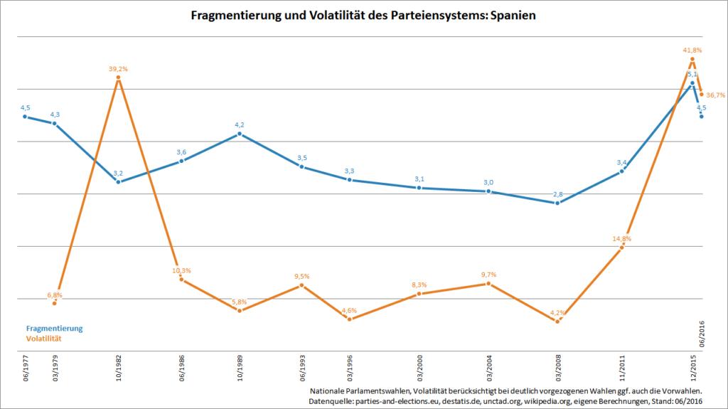 Fragmentierung und Volatilität in Spanien