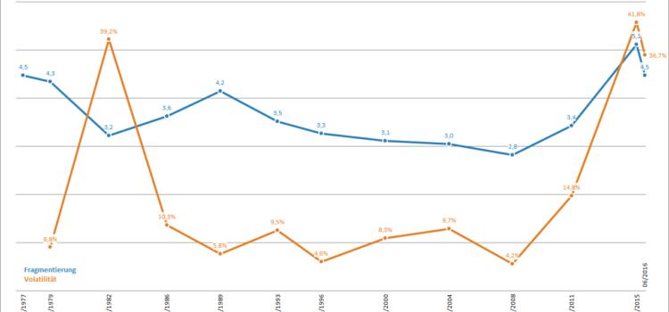 Neue Wege: Volatilität nach deutlich verkürzten Wahlperioden