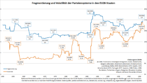 Entwicklung der Fragmentierung und Volatilität in der gesamten EU