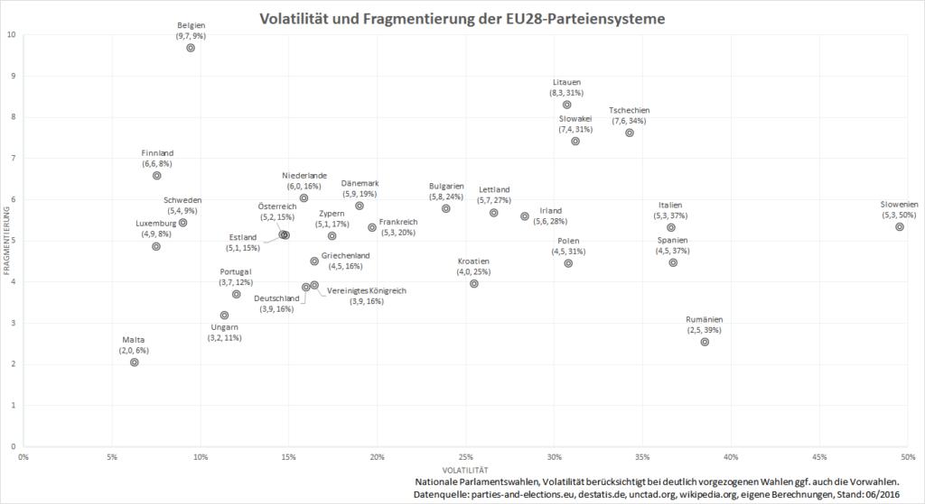 Fragmentierung und Volatilität, Stand: 06/2016