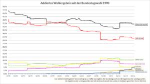 Addiertes Wahlergebnis seit der Bundestagswahl 1990