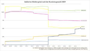 Addiertes Wahlergebnis der kleinen Parteien seit der Bundestagswahl 2009