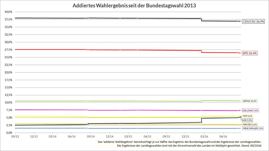 Addiertes Wahlergebnis seit der Bundestagswahl 2013