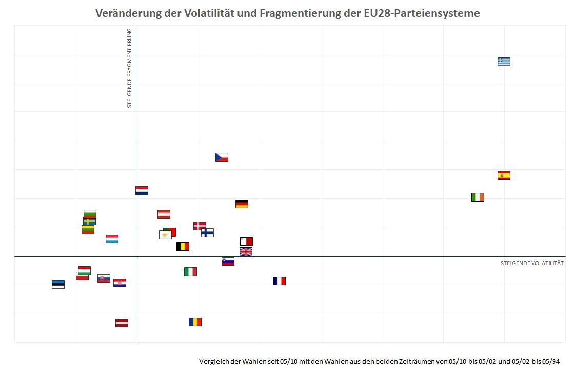 Veränderungen von Fragmentierung und Volatilität