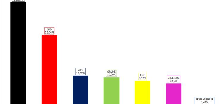 Deutsche Parteien 2018: Zwei Zwergriesen und vier Riesenzwerge