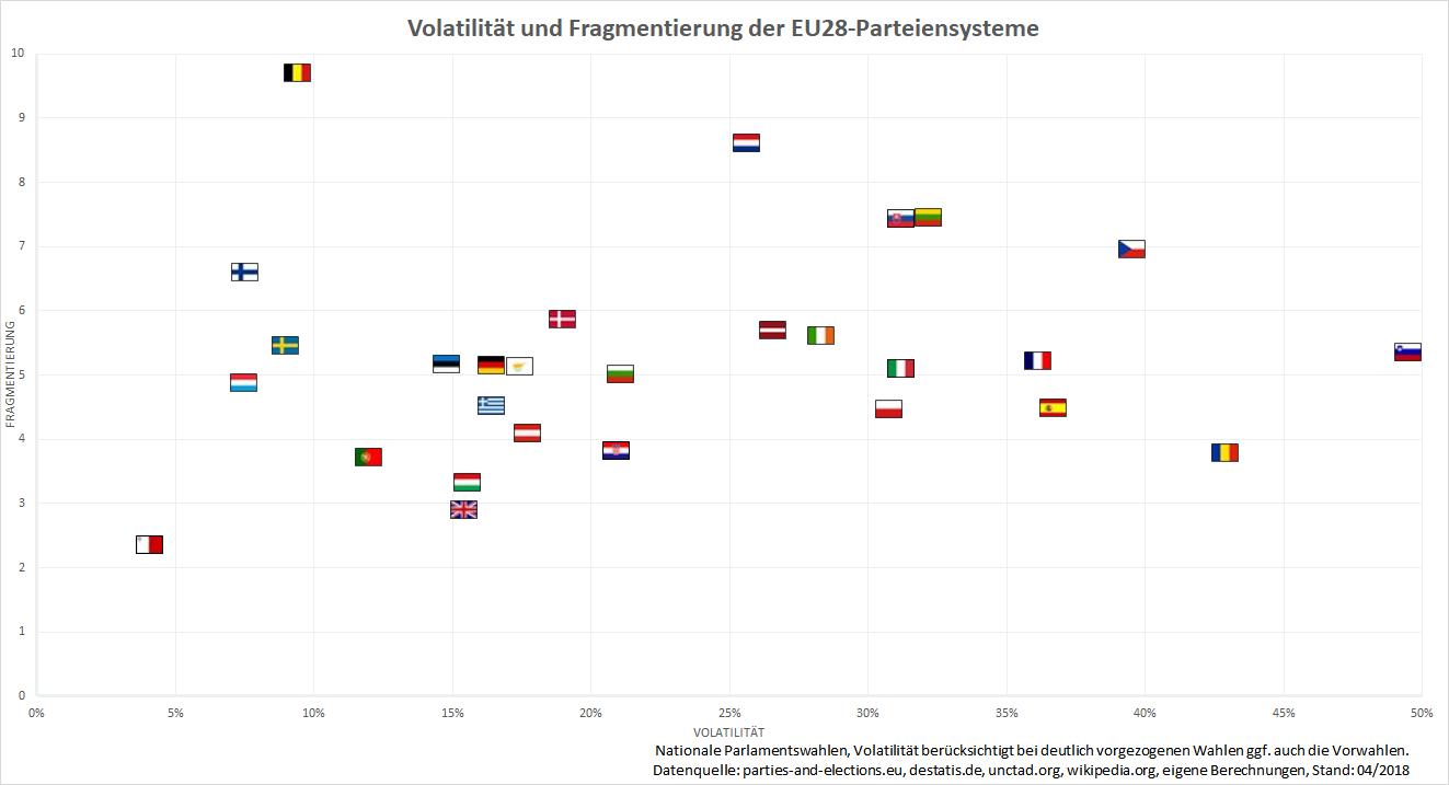 Aktuelle Volatilitäts- und Fragmentierungswerte, Stand: 04/2018